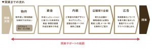 開業サポート 事業計画 日本政策金融公庫